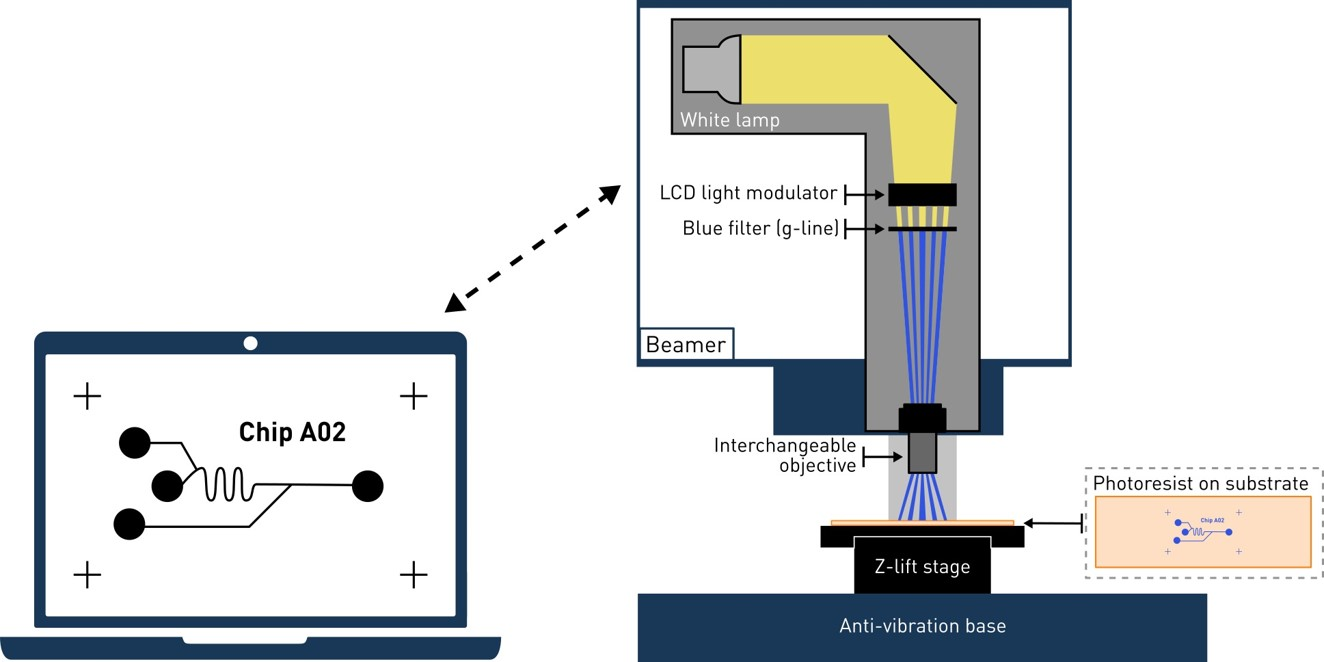 Maskless Mercury Exposure System For Microfabrication Of Photolithography Zoom Exposition 150x150 Image2