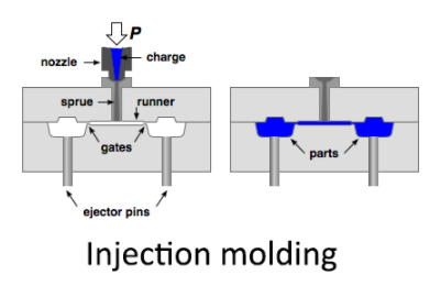 injection-molding-microfabrication-technique-principle