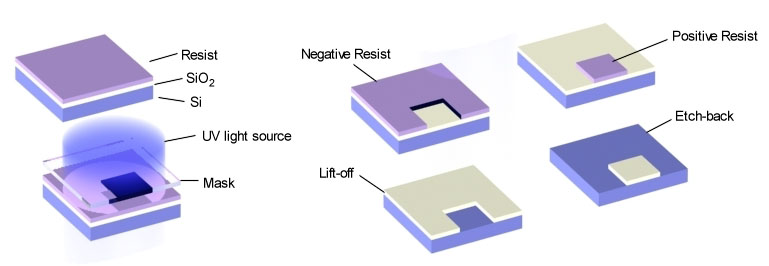 lithography-output-negative-positive-photoresist