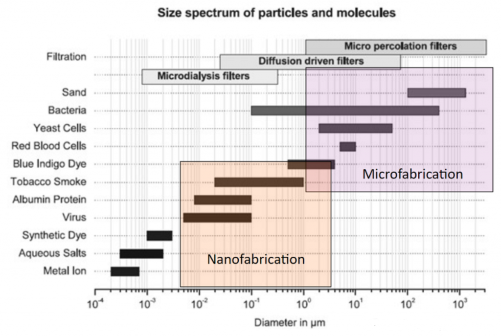 size-spectrum-of-particles-and-molecules