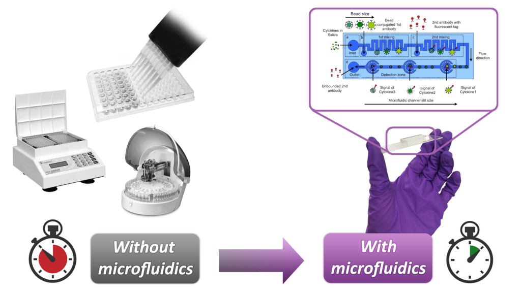 with-without-microfluidics-V2